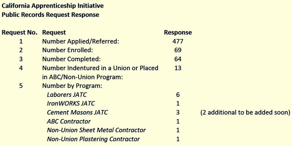 California Apprenticeship Initiative - State Center Community College District